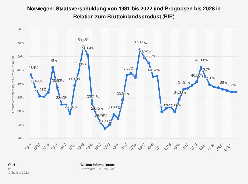 Statistik: Norwegen: Staatsverschuldung von 1980 bis 2018 und Prognosen bis 2024 in Relation zum Bruttoinlandsprodukt (BIP) | Statista