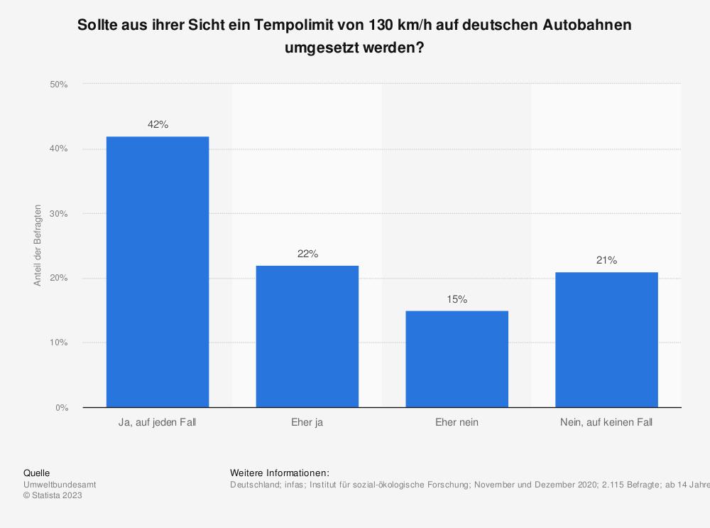 Statistik: Sollte aus ihrer Sicht ein Tempolimit von 130 km/h auf deutschen Autobahnen umgesetzt werden? | Statista