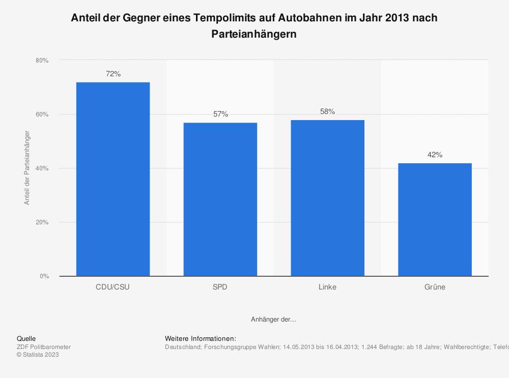 Statistik: Anteil der Gegner eines Tempolimits auf Autobahnen im Jahr 2013 nach Parteianhängern | Statista