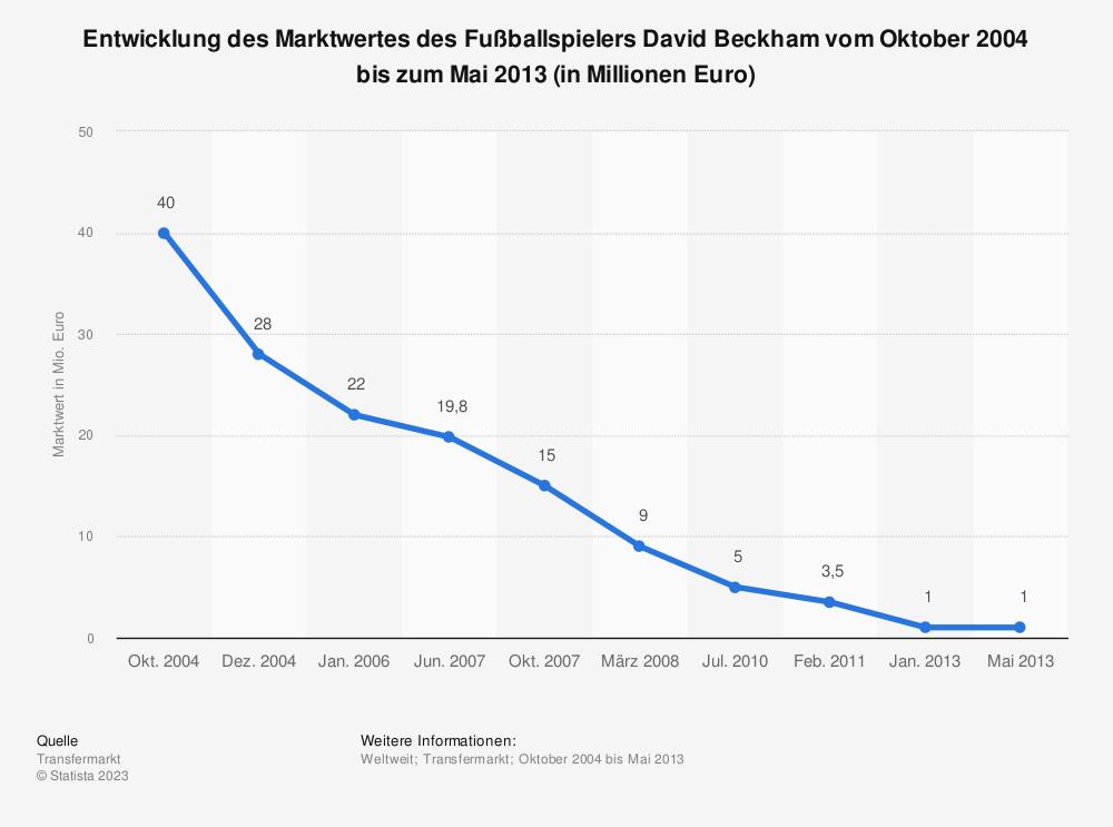 Statistik: Entwicklung des Marktwertes des Fußballspielers David Beckham vom Oktober 2004 bis zum Mai 2013 (in Millionen Euro) | Statista