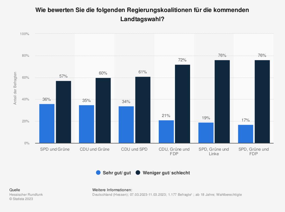 Statistik: Welche denkbare Koalition einer künftigen Landesregierung in Hessen wäre für Hessen sehr gut, gut, weniger gut oder schlecht? | Statista