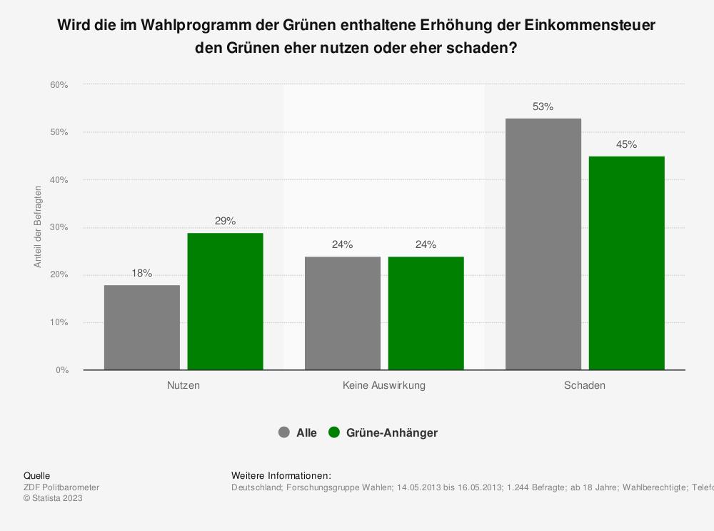 Statistik: Wird die im Wahlprogramm der Grünen enthaltene Erhöhung der Einkommensteuer den Grünen eher nutzen oder eher schaden? | Statista