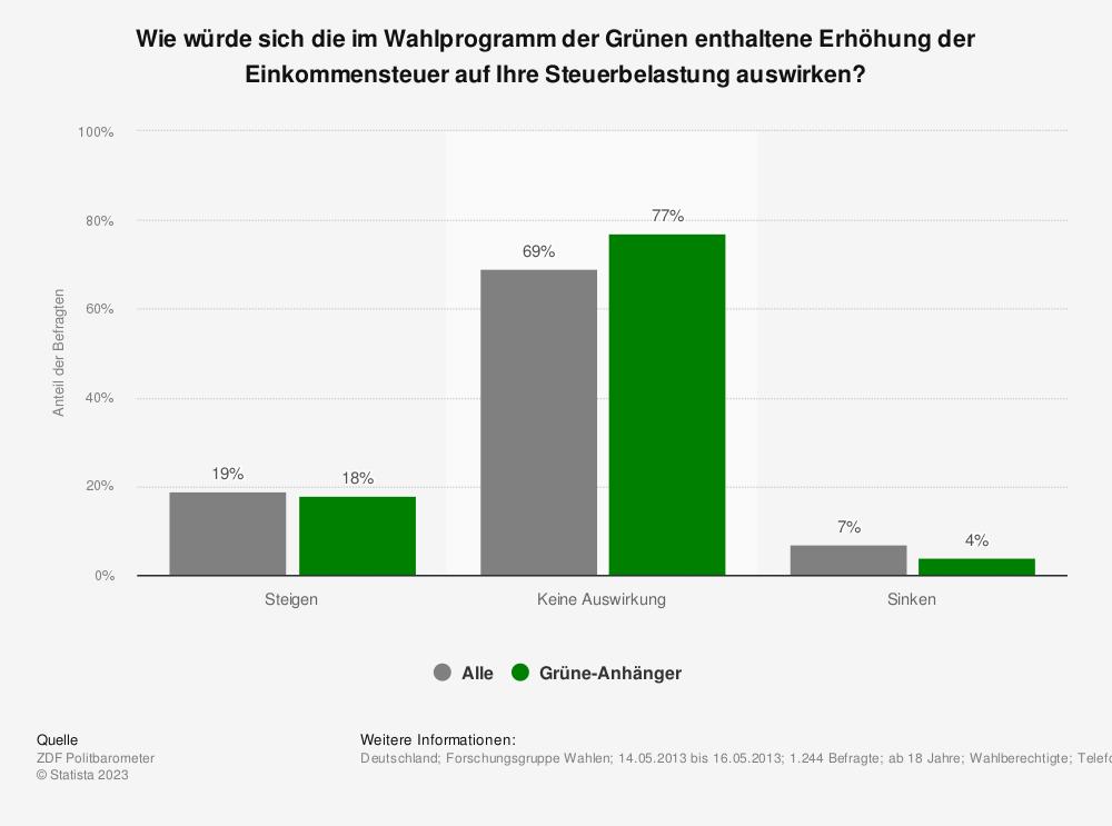 Statistik: Wie würde sich die im Wahlprogramm der Grünen enthaltene Erhöhung der Einkommensteuer auf Ihre Steuerbelastung auswirken? | Statista
