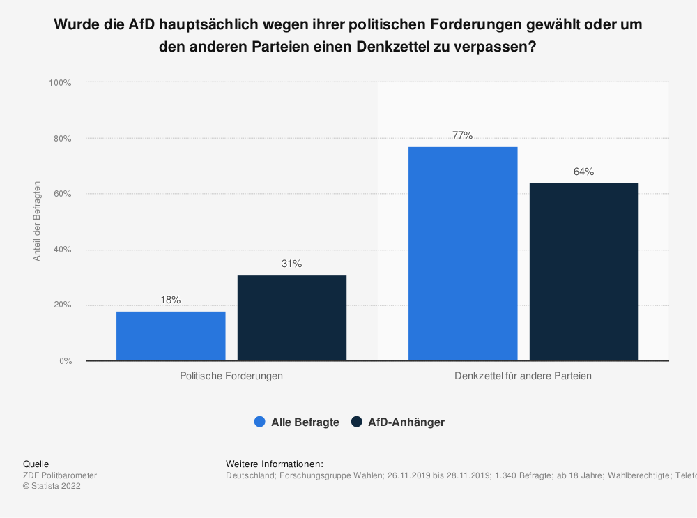 Statistik: Wird die AfD (Alternative für Deutschland) wegen ihrer politischen Forderungen gewählt oder um den anderen Parteien einen Denkzettel zu verpassen? | Statista