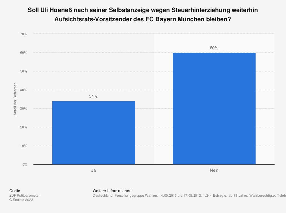 Statistik: Soll Uli Hoeneß nach seiner Selbstanzeige wegen Steuerhinterziehung weiterhin Aufsichtsrats-Vorsitzender des FC Bayern München bleiben? | Statista