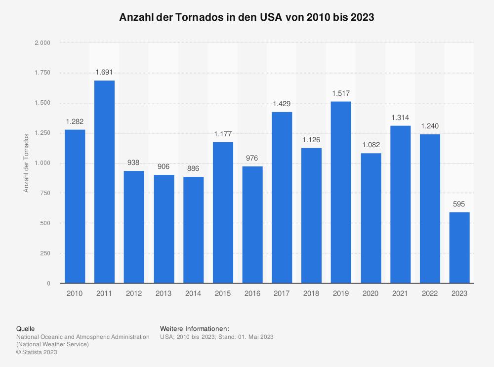 Statistik: Anzahl der Tornados in den USA von 2010 bis 2019 | Statista