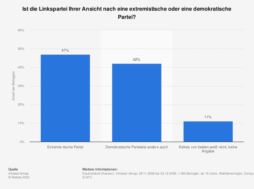Statistik: Ist die Linkspartei Ihrer Ansicht nach eine extremistische oder eine demokratische Partei? | Statista