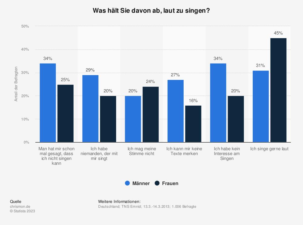 Statistik: Was hält Sie davon ab, laut zu singen? | Statista