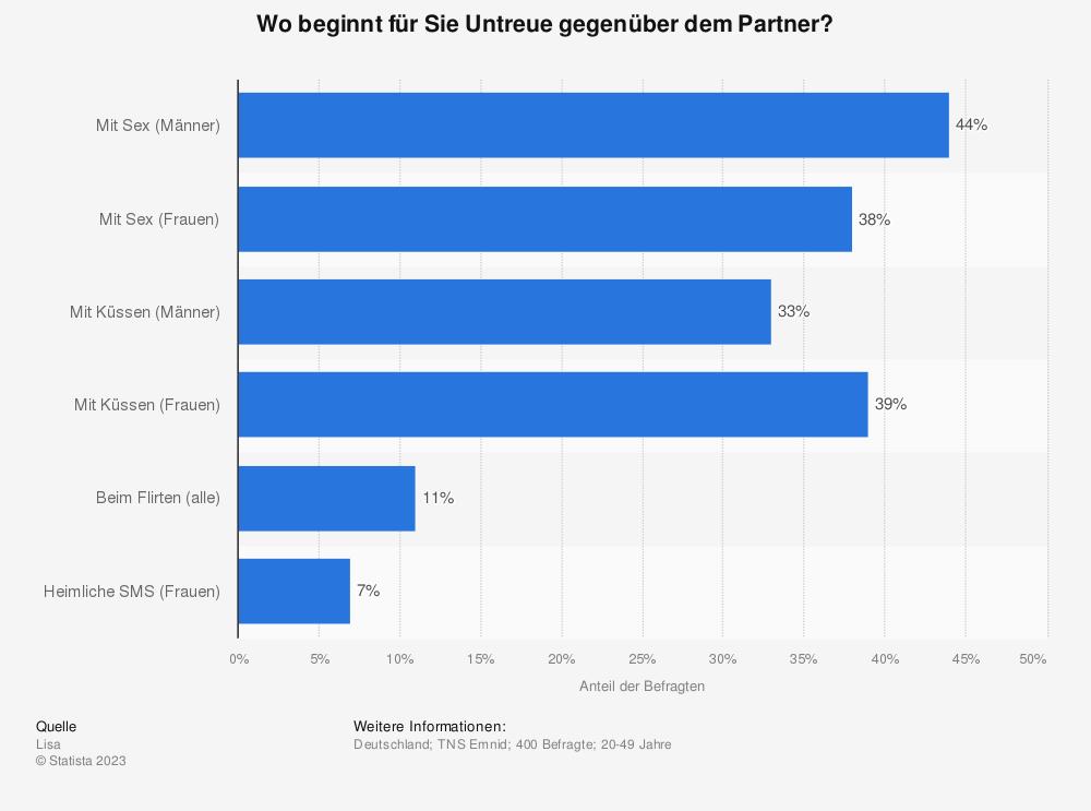 Statistik: Wo beginnt für Sie Untreue gegenüber dem Partner? | Statista