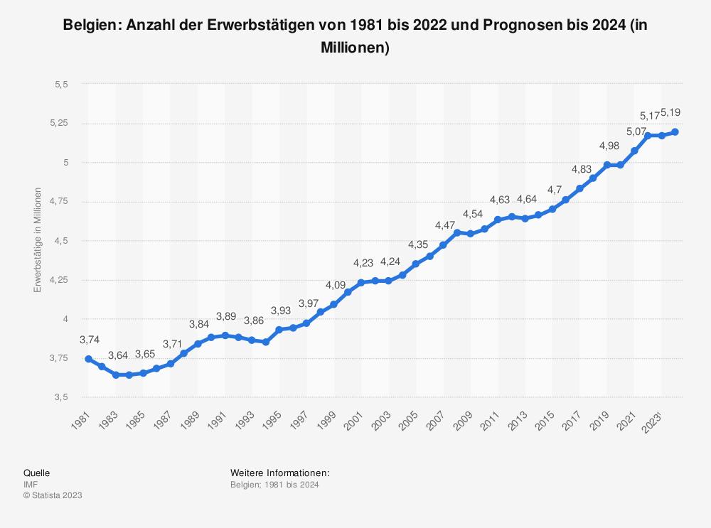 Statistik: Belgien: Anzahl der Erwerbstätigen von 1980 bis 2018 und Prognosen bis 2020 (in Millionen) | Statista