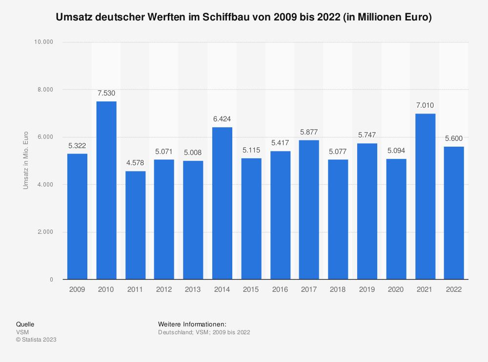 Statistik: Umsatz deutscher Werften im Schiffbau von 2009 bis 2020 (in Millionen Euro) | Statista