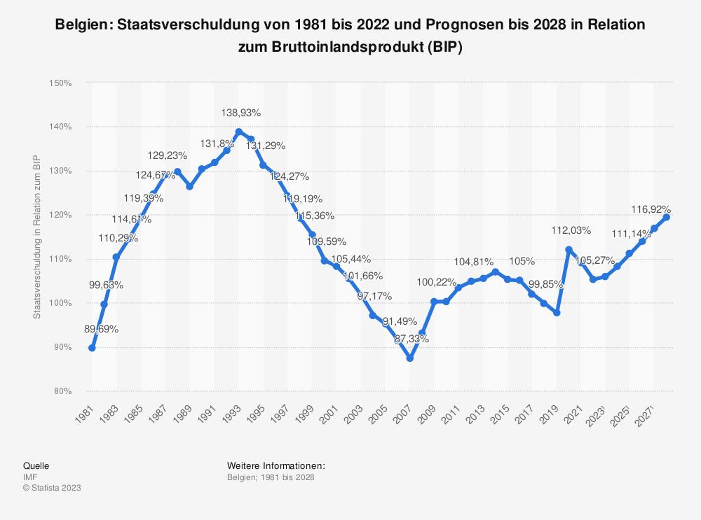 Statistik: Belgien: Staatsverschuldung von 1980 bis 2018 und Prognosen bis 2024 in Relation zum Bruttoinlandsprodukt (BIP) | Statista