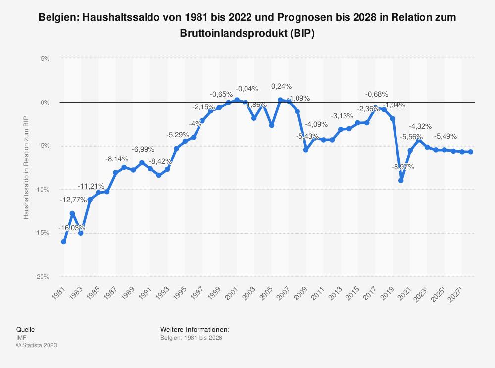 Statistik: Belgien: Haushaltssaldo von 2008 bis 2018 in Relation zum Bruttoinlandsprodukt (BIP) | Statista