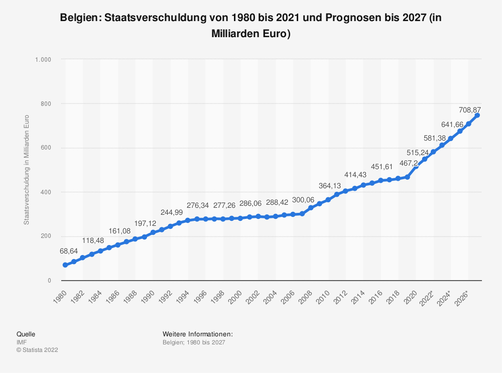 Statistik: Belgien: Staatsverschuldung von 2008 bis 2018 (in Milliarden Euro) | Statista
