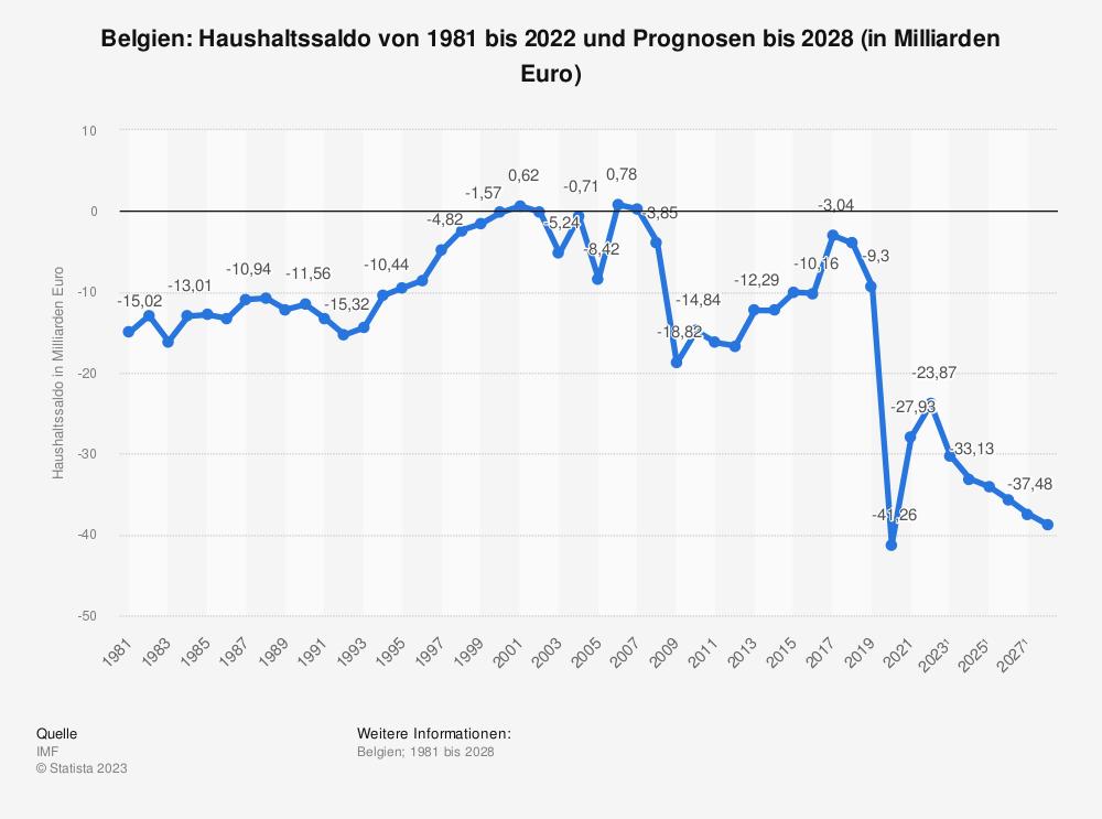 Statistik: Belgien: Haushaltssaldo von 2008 bis 2018 (in Milliarden Euro) | Statista