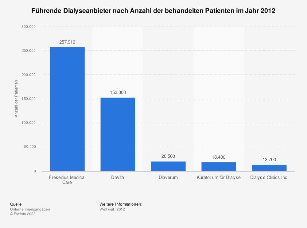 Statistik: Führende Dialyseanbieter nach Anzahl der behandelten Patienten im Jahr 2012 | Statista