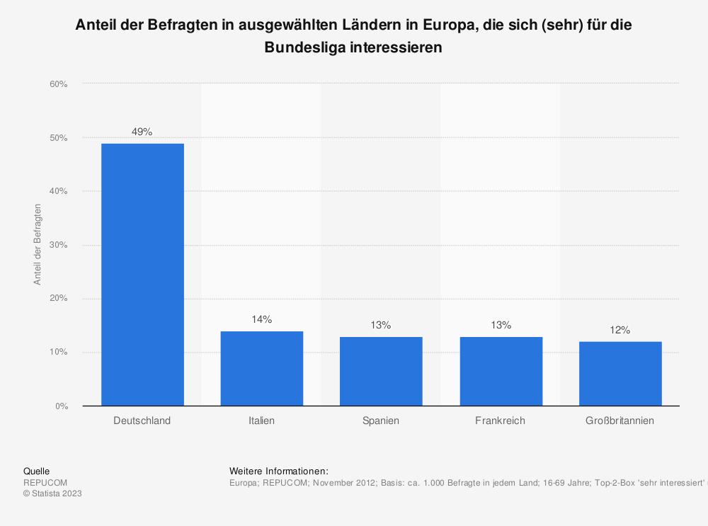 Statistik: Anteil der Befragten in ausgewählten Ländern in Europa, die sich (sehr) für die Bundesliga interessieren | Statista