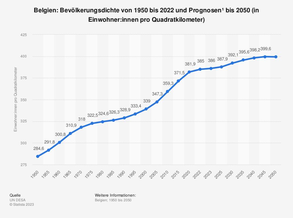 Statistik: Belgien: Bevölkerungsdichte von 2008 bis 2018 (in Einwohner pro Quadratkilometer) | Statista