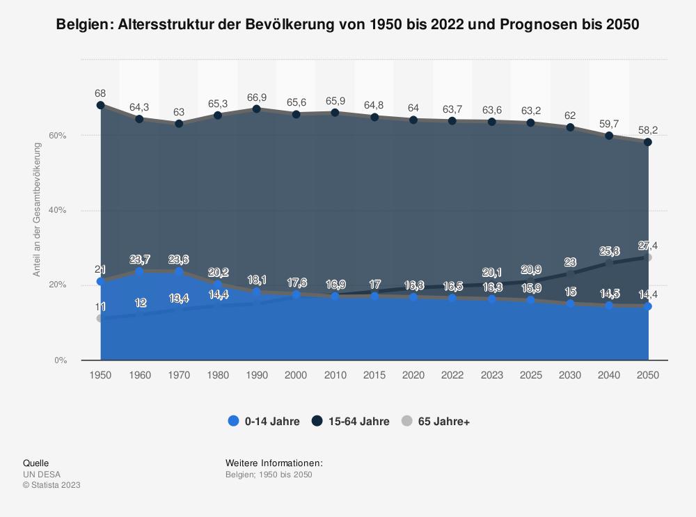 Statistik: Belgien: Altersstruktur von 2009 bis 2019 | Statista