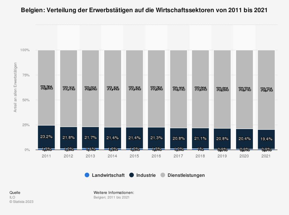 Statistik: Belgien: Verteilung der Erwerbstätigen auf die Wirtschaftssektoren von 2008 bis 2018 | Statista
