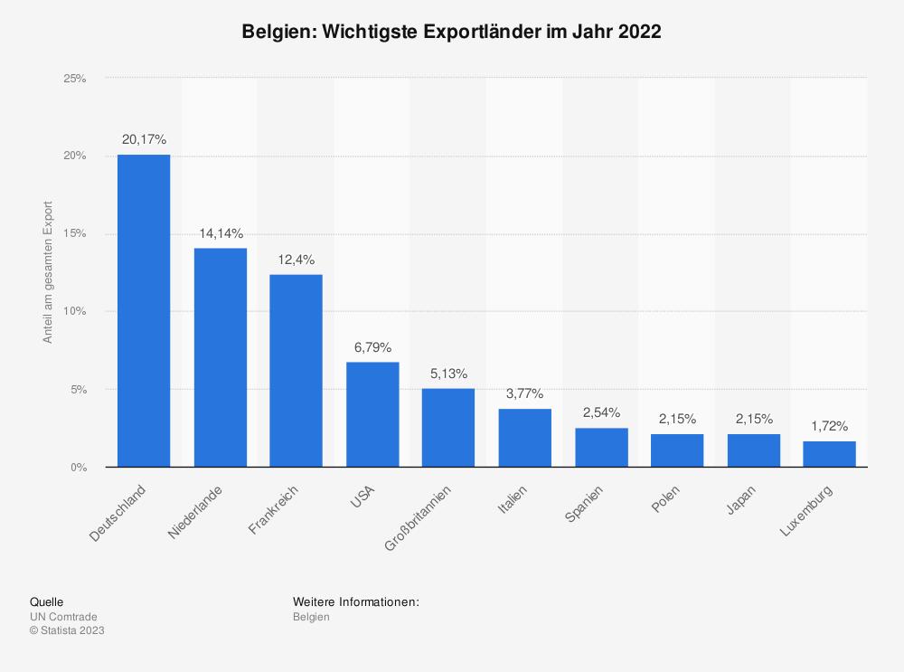 Statistik: Belgien: Wichtigste Exportländer im Jahr 2017 | Statista