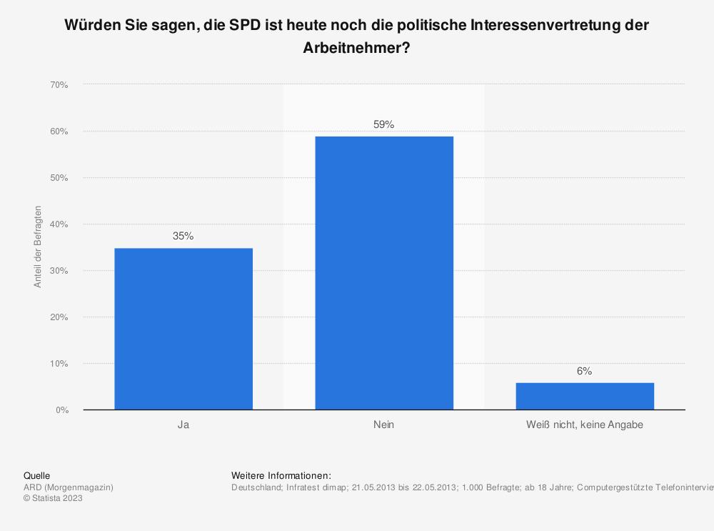 Statistik: Würden Sie sagen, die SPD ist heute noch die politische Interessenvertretung der Arbeitnehmer? | Statista