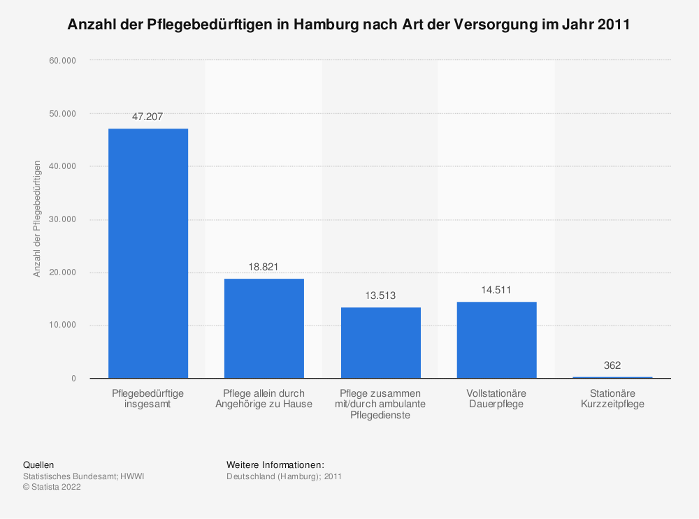 Statistik: Anzahl der Pflegebedürftigen in Hamburg nach Art der Versorgung im Jahr 2011 | Statista