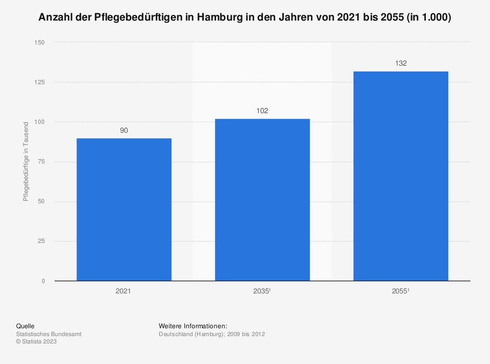 Statistik: Anzahl der Pflegebedürftigen in Hamburg in den Jahren von 2009 bis 2030 | Statista