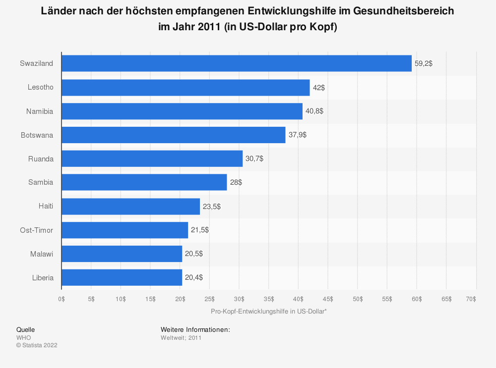 Statistik: Länder nach der höchsten empfangenen Entwicklungshilfe im Gesundheitsbereich im Jahr 2011 (in US-Dollar pro Kopf) | Statista