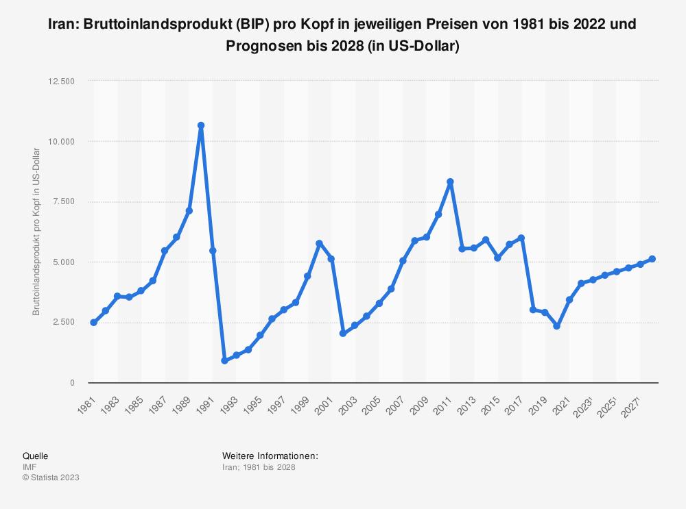 Statistik: Iran: Bruttoinlandsprodukt (BIP) pro Kopf in jeweiligen Preisen von 2008 bis 2018 (in US-Dollar) | Statista