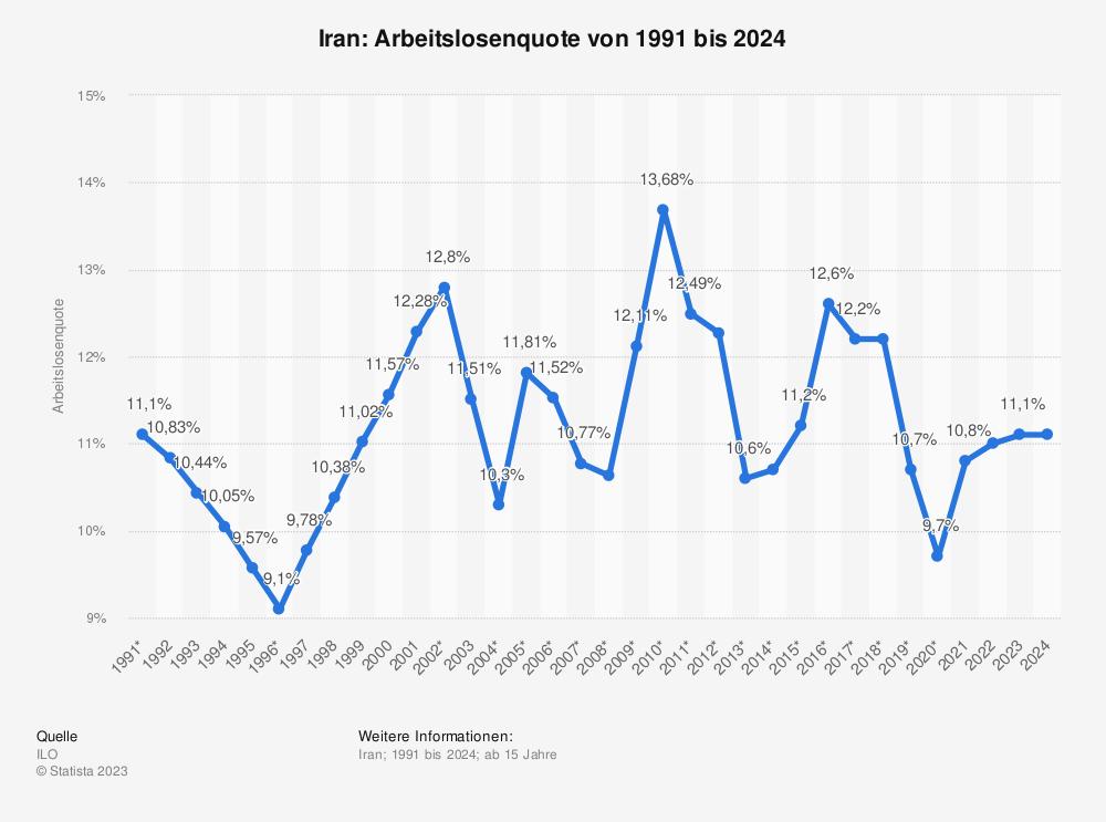 Statistik: Iran: Arbeitslosenquote von 2008 bis 2018 | Statista