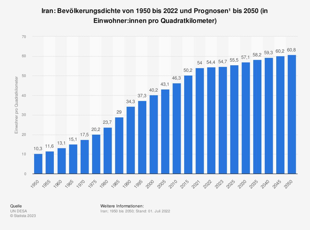 Statistik: Iran: Bevölkerungsdichte von 2008 bis 2018 (in Einwohner pro Quadratkilometer) | Statista