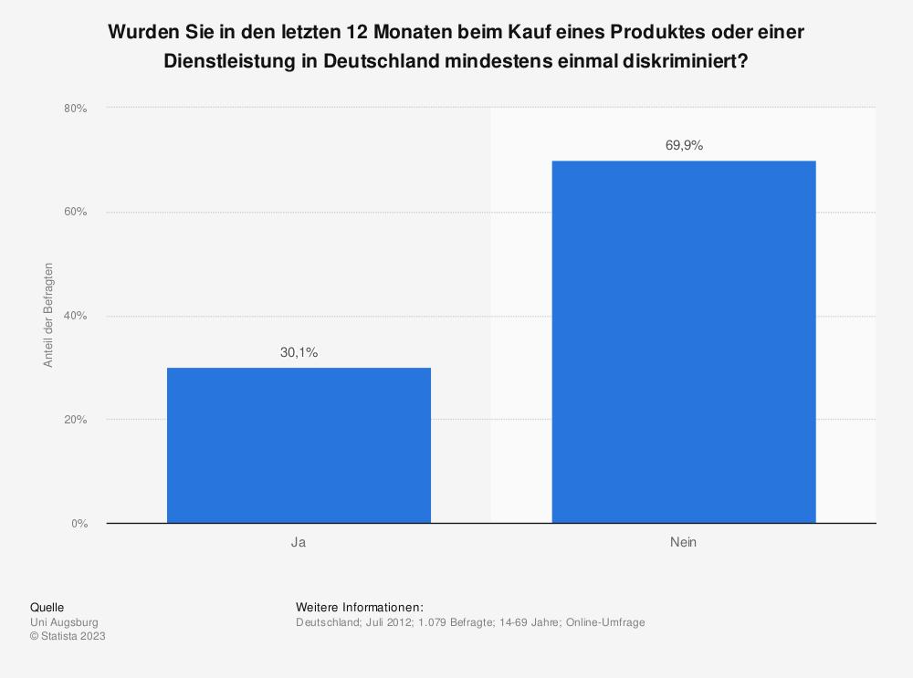 Statistik: Wurden Sie in den letzten 12 Monaten beim Kauf eines Produktes oder einer Dienstleistung in Deutschland mindestens einmal diskriminiert?   Statista