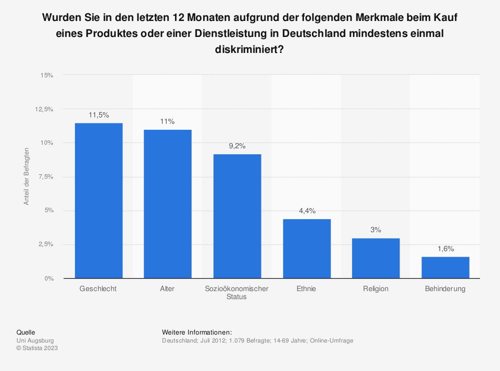 Statistik: Wurden Sie in den letzten 12 Monaten aufgrund der folgenden Merkmale beim Kauf eines Produktes oder einer Dienstleistung in Deutschland mindestens einmal diskriminiert? | Statista