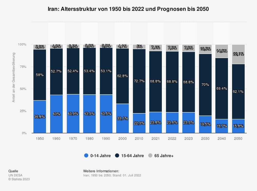 Statistik: Iran: Altersstruktur von 2007 bis 2017 | Statista