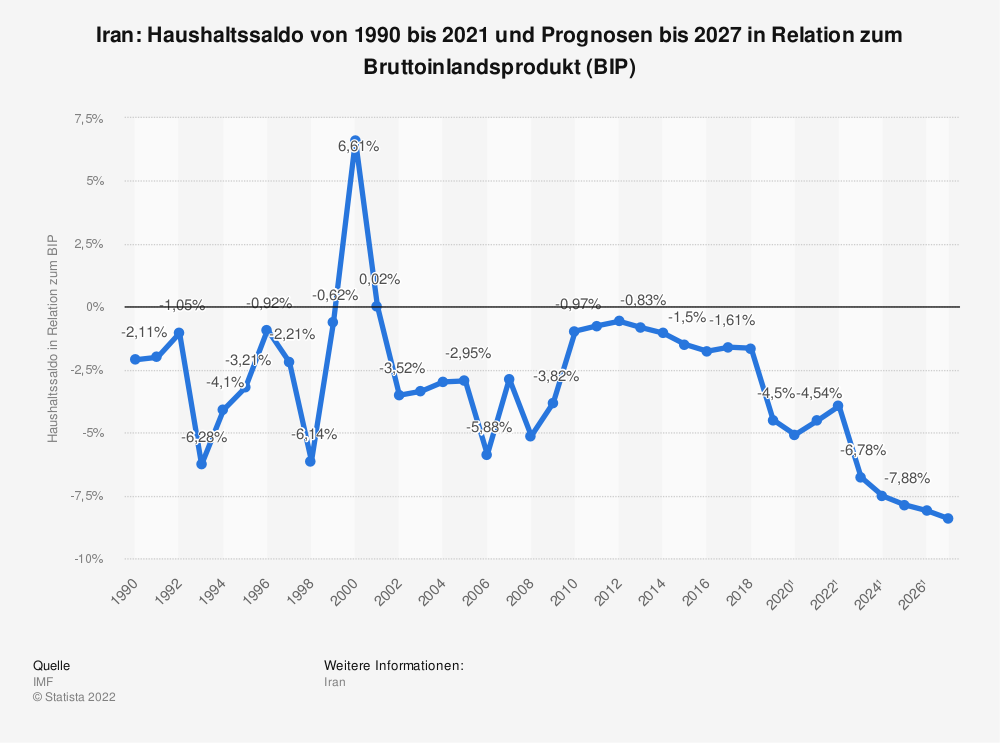Statistik: Iran: Haushaltssaldo von 1990 bis 2019 und Prognosen bis 2025 in Relation zum Bruttoinlandsprodukt (BIP) | Statista