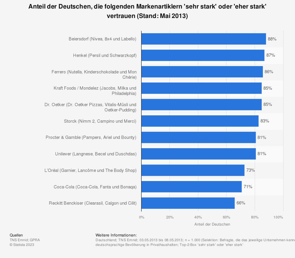 Statistik: Anteil der Deutschen, die folgenden Markenartiklern 'sehr stark' oder 'eher stark' vertrauen (Stand: Mai 2013) | Statista