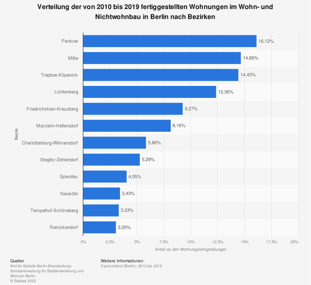 Statistics: Distribution of residential and non-residential apartments completed between 2008 and 2017 in Berlin by districts | Statista