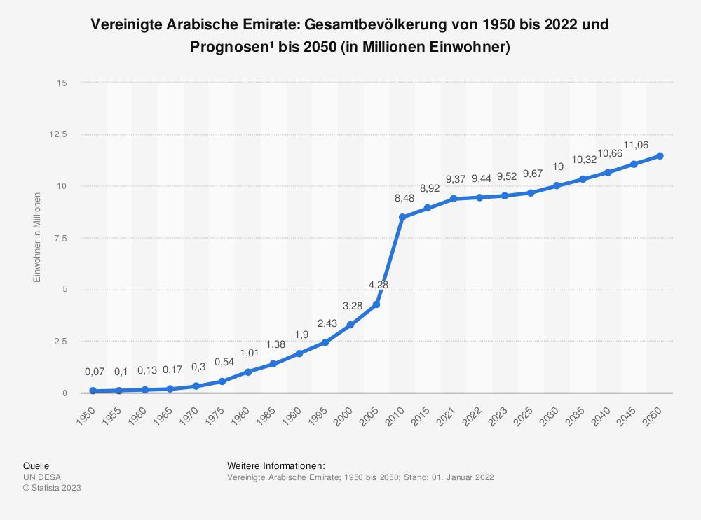 Statistik: Vereinigte Arabische Emirate: Gesamtbevölkerung von 1980 bis 2019 und Prognosen bis 2026 (in Millionen Einwohner) | Statista