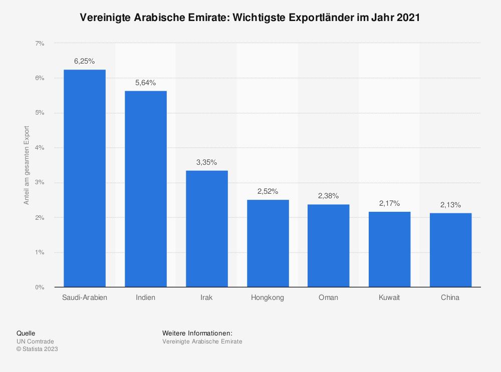 Statistik: Vereinigte Arabische Emirate: Wichtigste Exportländer im Jahr 2018 | Statista