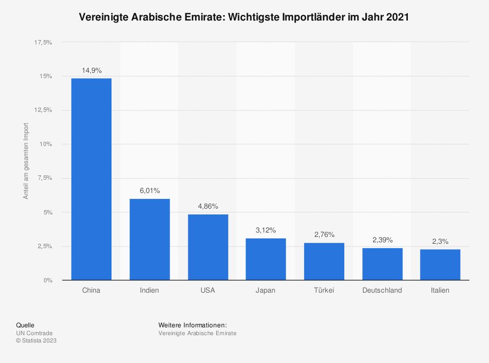 Statistik: Vereinigte Arabische Emirate: Wichtigste Importländer im Jahr 2018 | Statista