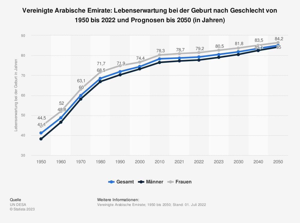 Statistik: Vereinigte Arabische Emirate: Lebenserwartung bei der Geburt nach Geschlecht von 2008 bis 2018 (in Jahren) | Statista