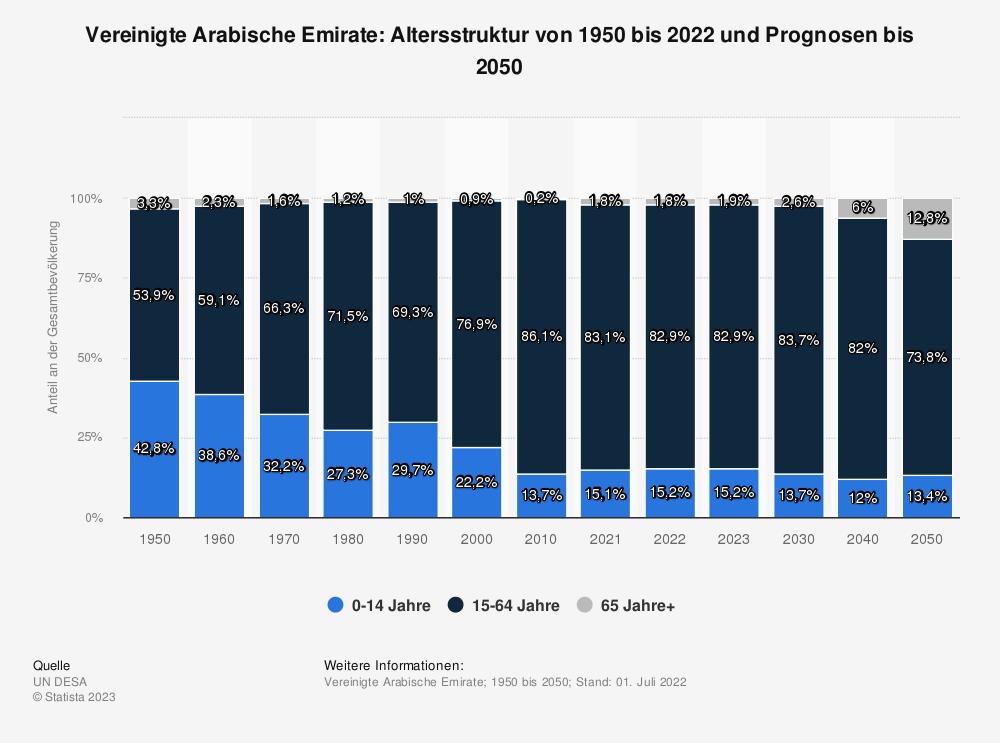 Statistik: Vereinigte Arabische Emirate: Altersstruktur von 2008 bis 2018 | Statista
