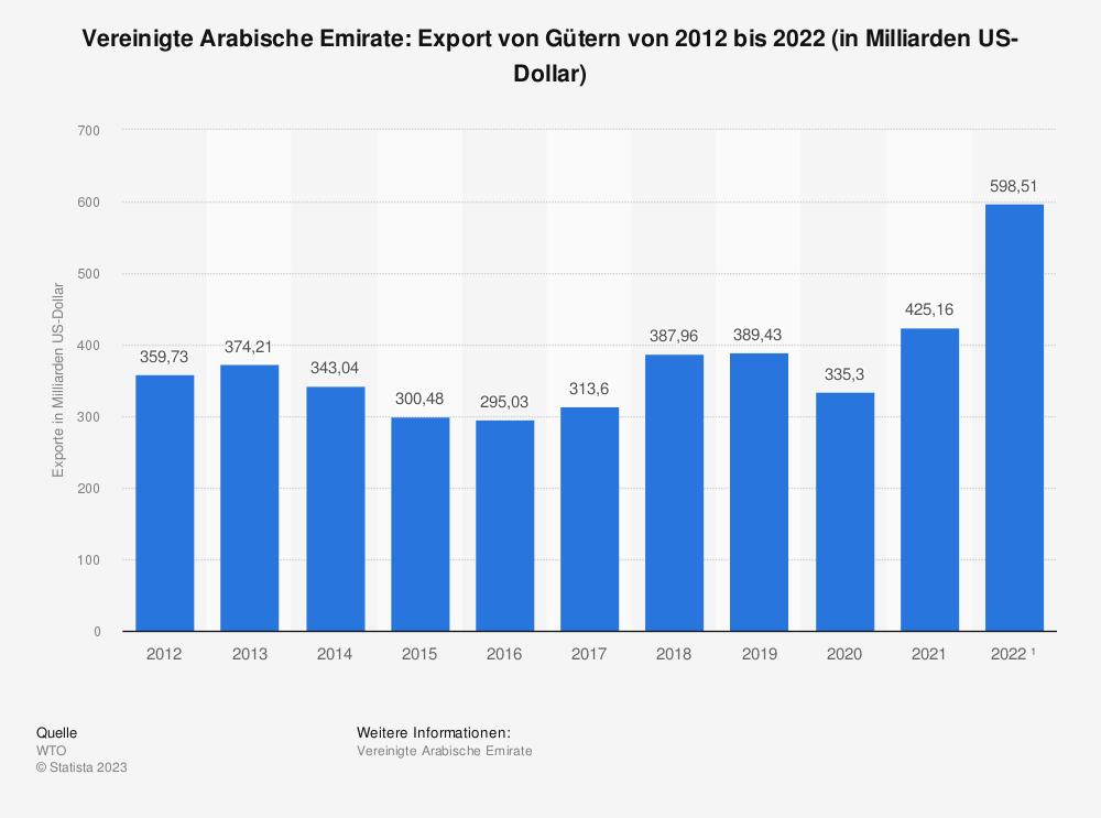 Statistik: Vereinigte Arabische Emirate: Export von Gütern von 2009 bis 2019 (in Milliarden US-Dollar) | Statista