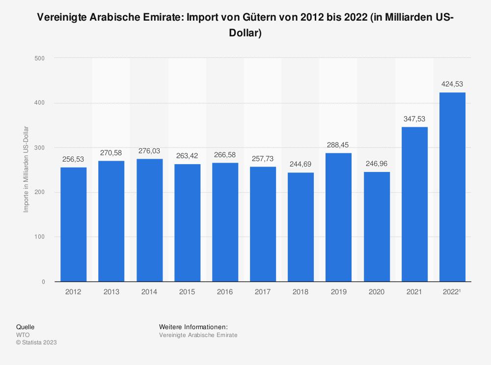 Statistik: Vereinigte Arabische Emirate: Import von Gütern von 2009 bis 2019 (in Milliarden US-Dollar) | Statista