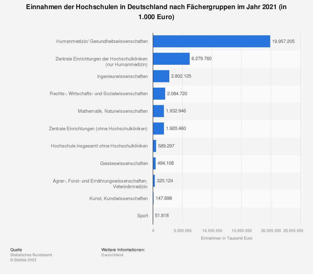 Statistik: Einnahmen der Hochschulen in Deutschland nach Fächergruppen im Jahr 2017 (in 1.000 Euro) | Statista
