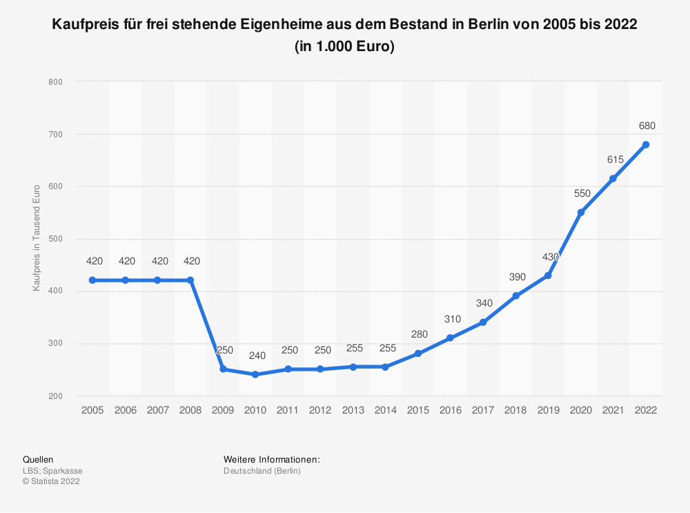 Statistics: Purchase price for freestanding homes from the Berlin portfolio from 2005 to 2019 (in 1,000 euros) | Statista