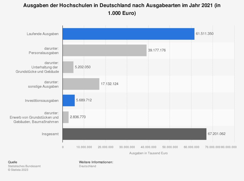 Statistik: Ausgaben der Hochschulen in Deutschland nach Ausgabearten im Jahr 2017 (in 1.000 Euro) | Statista