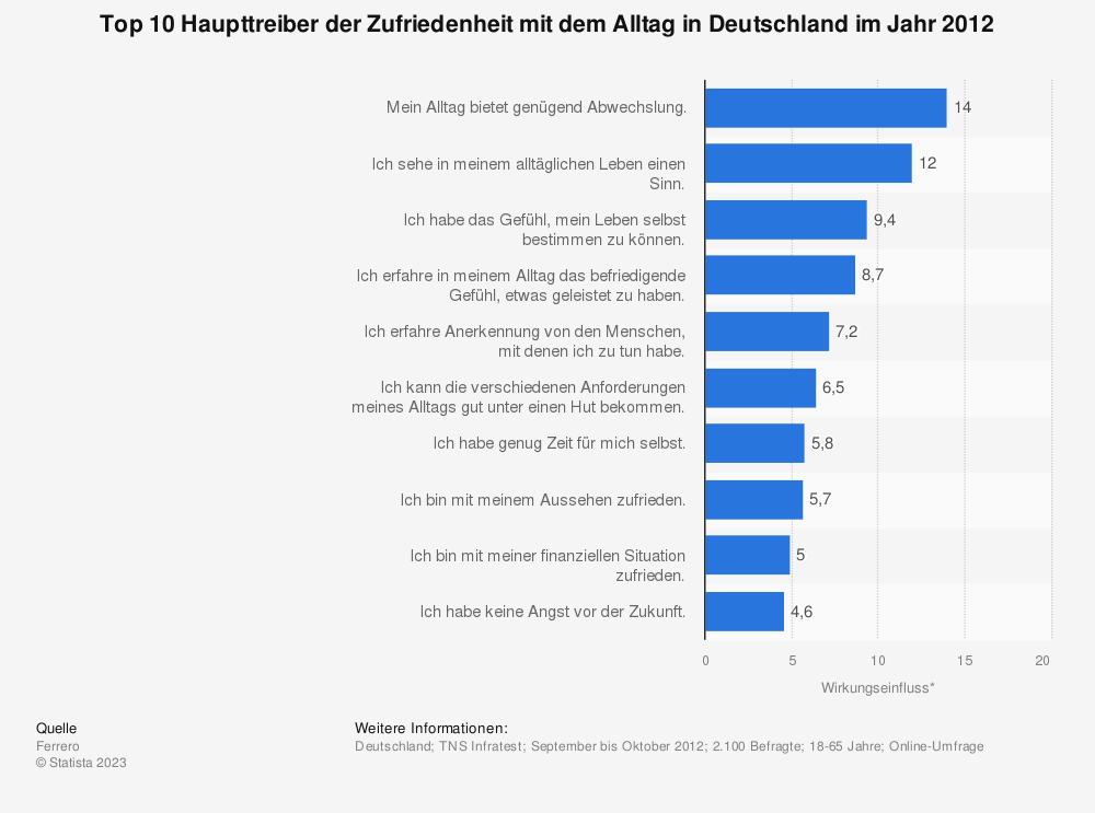 Statistik: Top 10 Haupttreiber der Zufriedenheit mit dem Alltag in Deutschland im Jahr 2012 | Statista