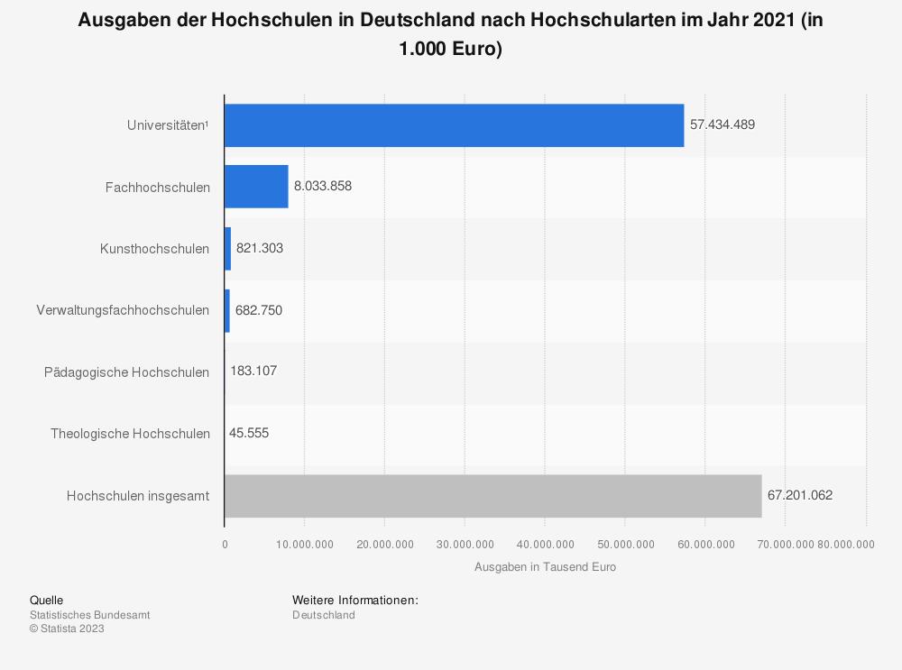 Statistik: Ausgaben der Hochschulen in Deutschland nach Hochschularten im Jahr 2019 (in 1.000 Euro) | Statista
